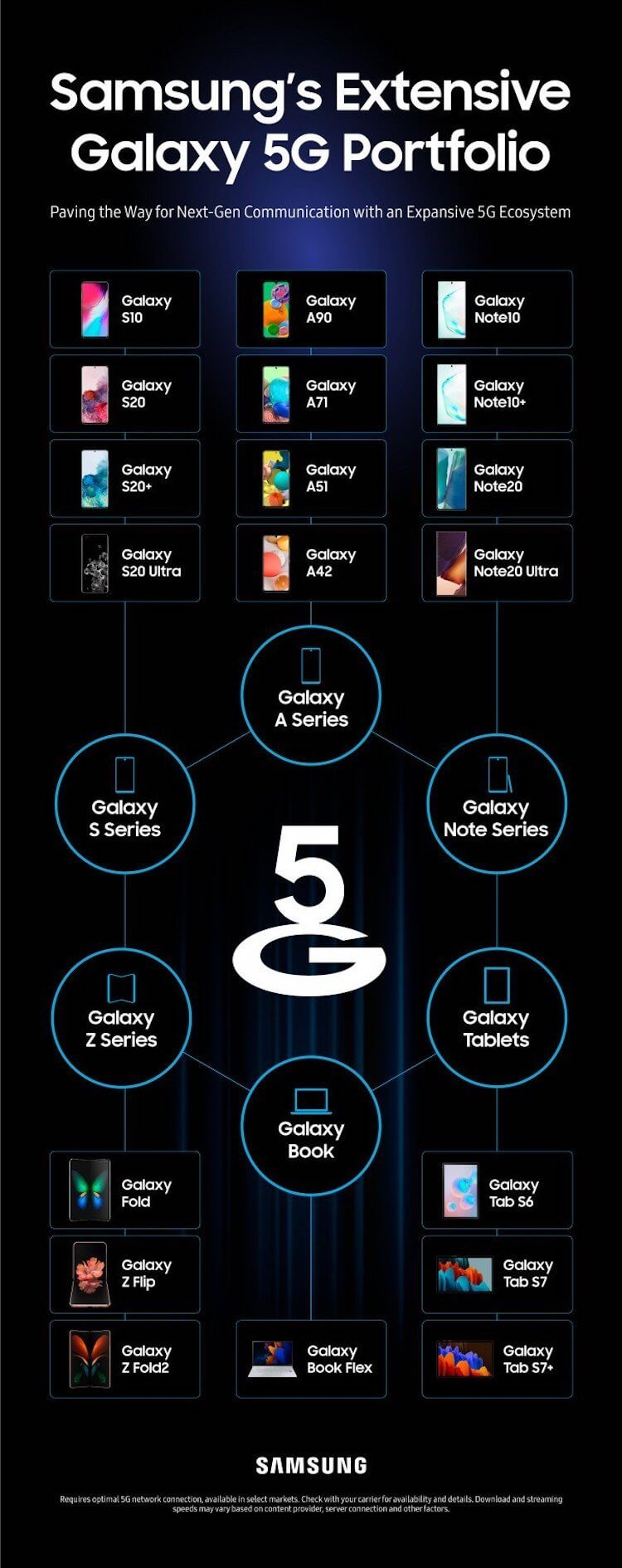 Samsung with 5G